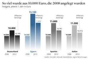 Zinsvergleich